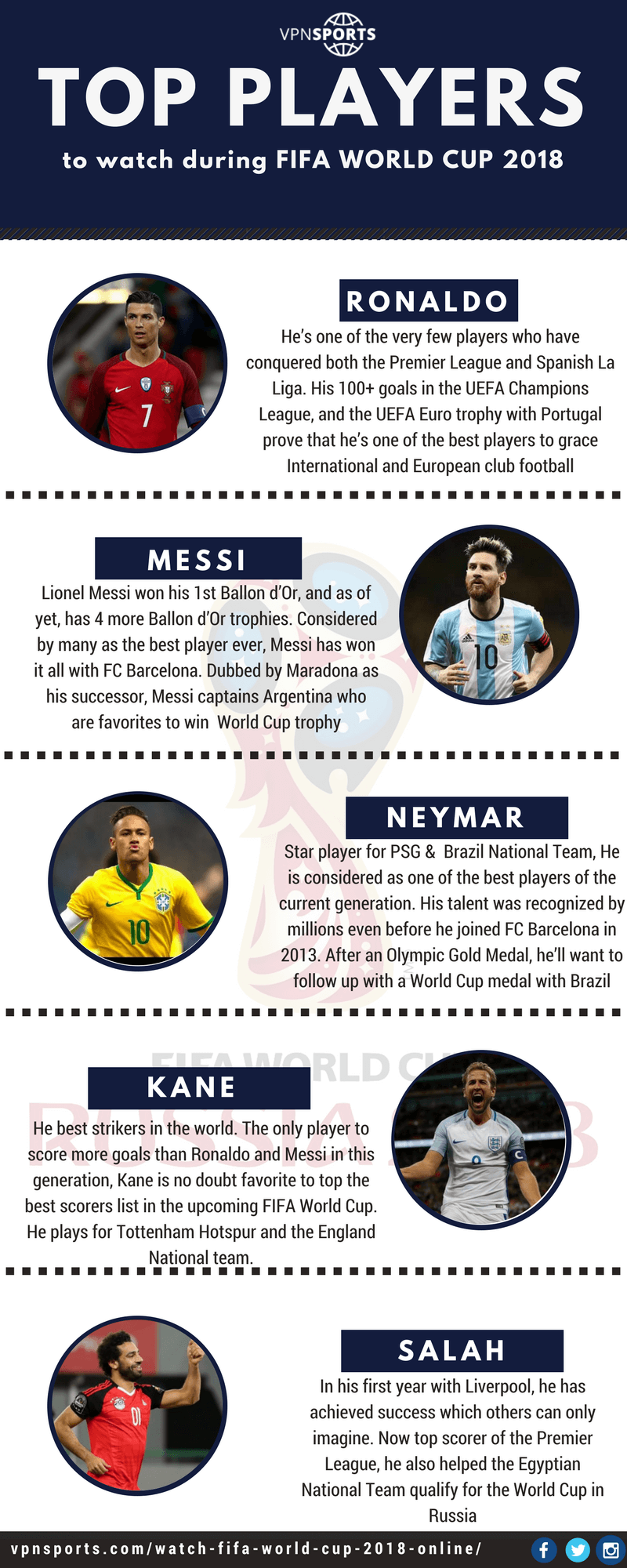 Top 5 Players To Watch For during Fifa World Cup 2018