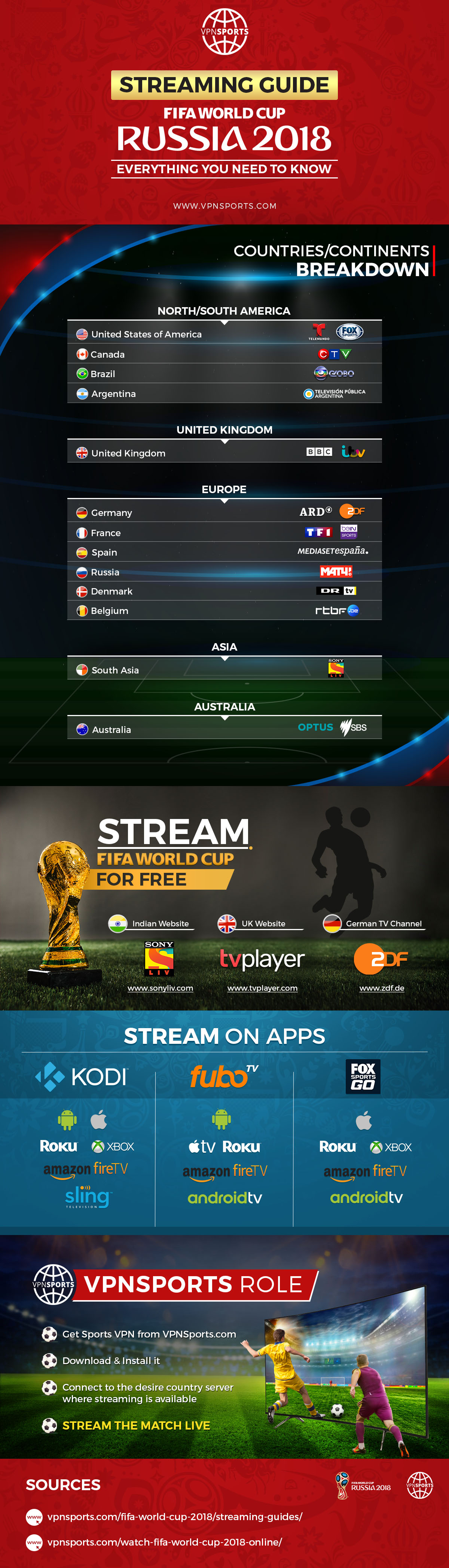 FIFA Streaming Guide [Infographics]