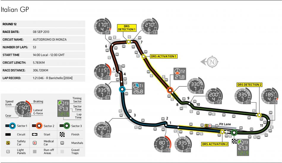 Italy circuit map